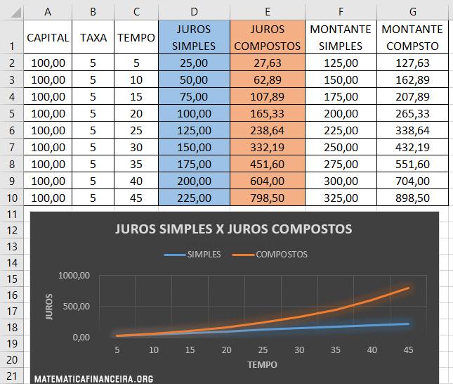 Diferença entre juros simples e compostos