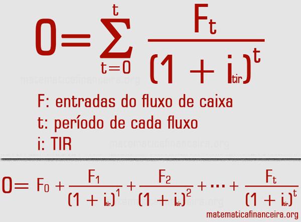 Fórmula da TIR