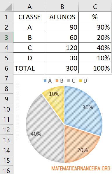 Gráfico da porcentagem no Excel