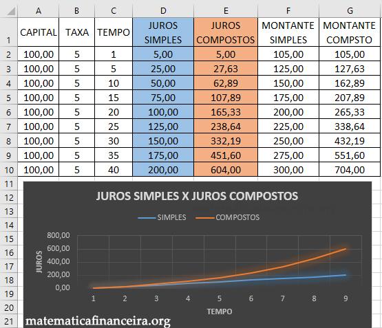 Tabela e gráfico diferença entre juros simples e compostos