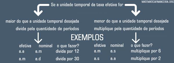 Taxa efetiva para nominal